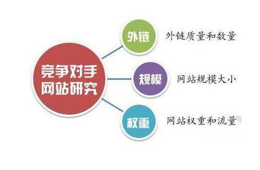 SEO竞争对手分析的五大要素!-厦门SEO
